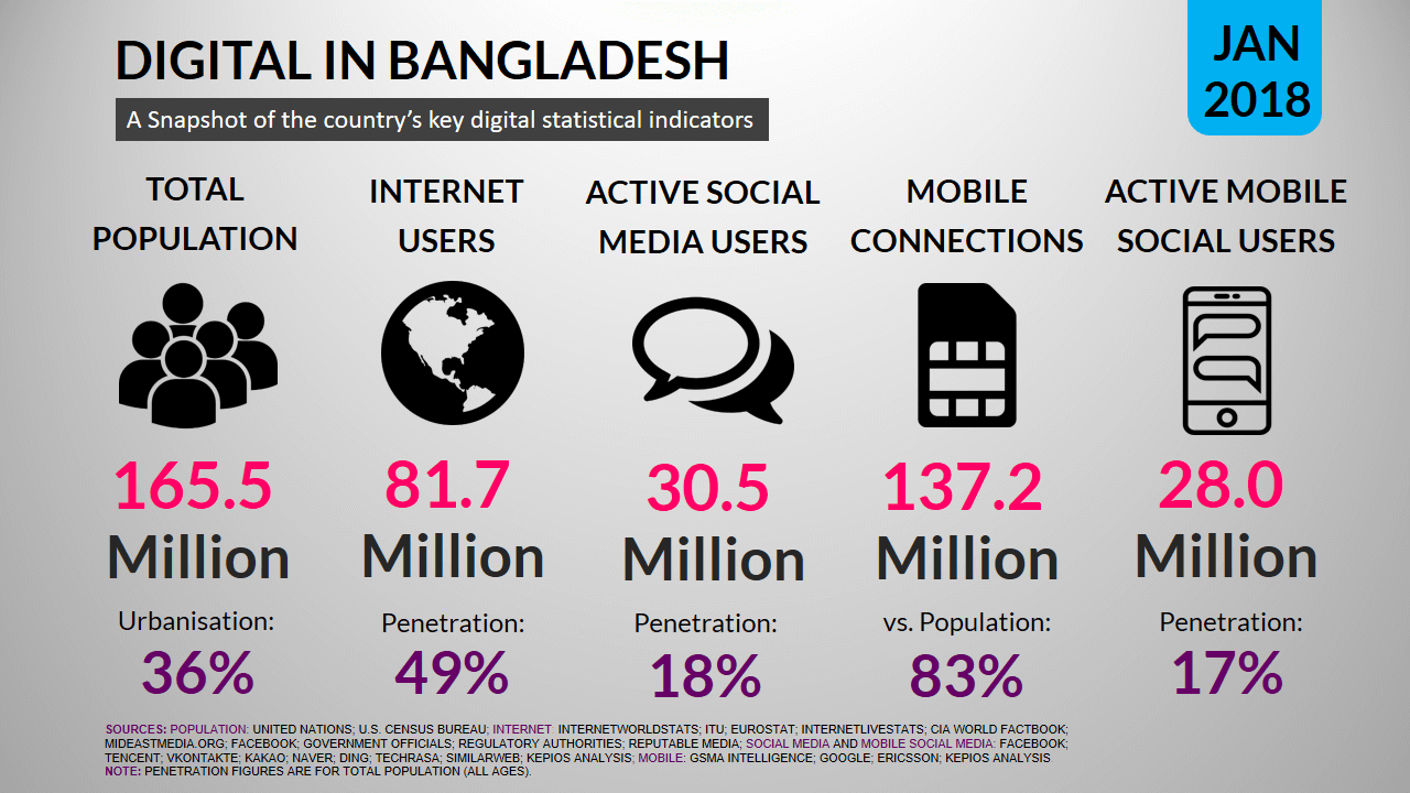 Digital in Bangladesh