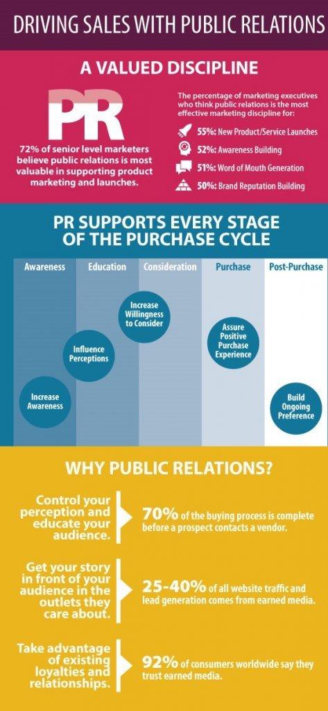 Public Relations BD