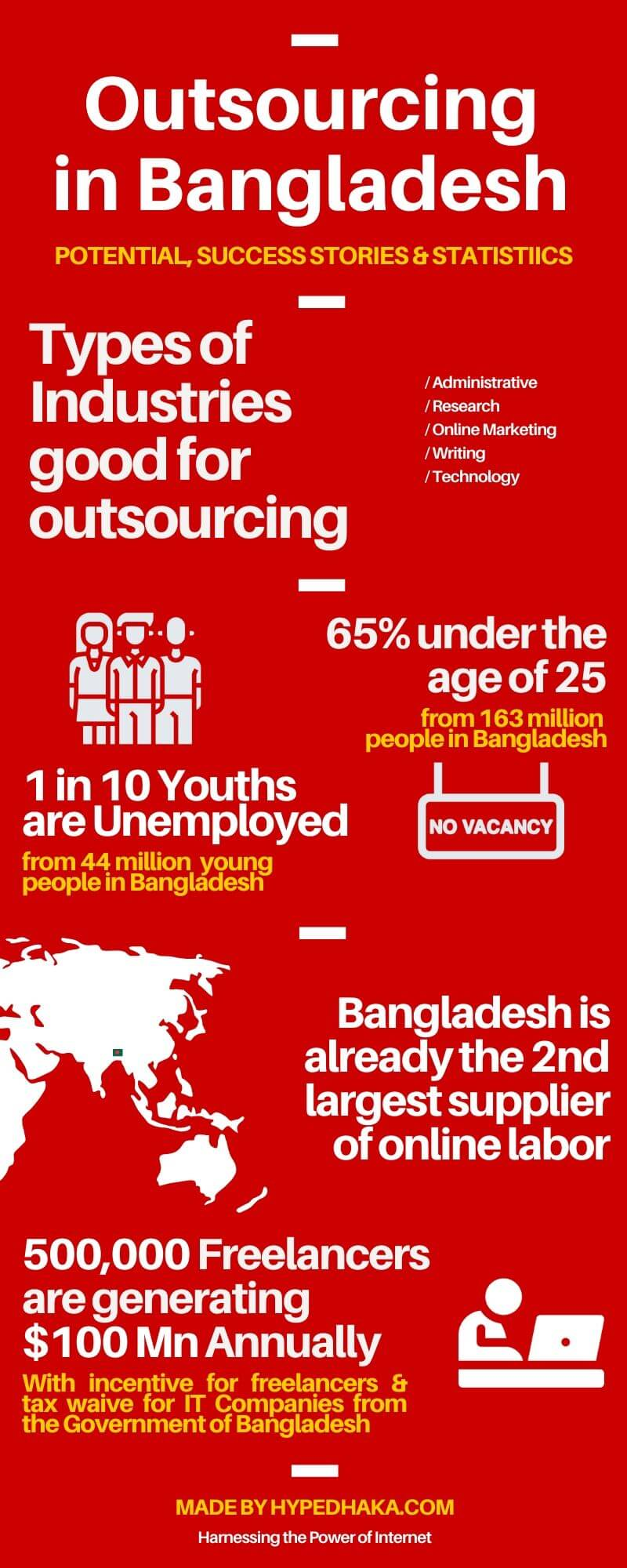 Outsourcing in Bangladesh 2020 stats