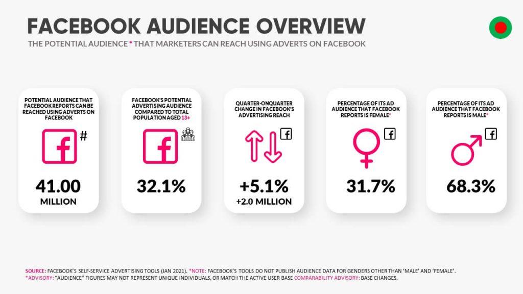 Facebook Audience Size in Bangladesh Digital Data 2021
